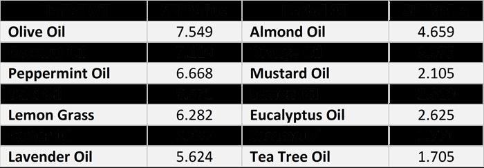 Herbal Oils SPF