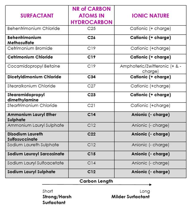 List of Surfactants